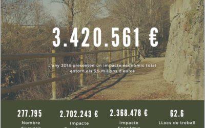 Les rutes de les Vies Verdes generen 3,5 milions d'impacte econòmic al territori el 2018